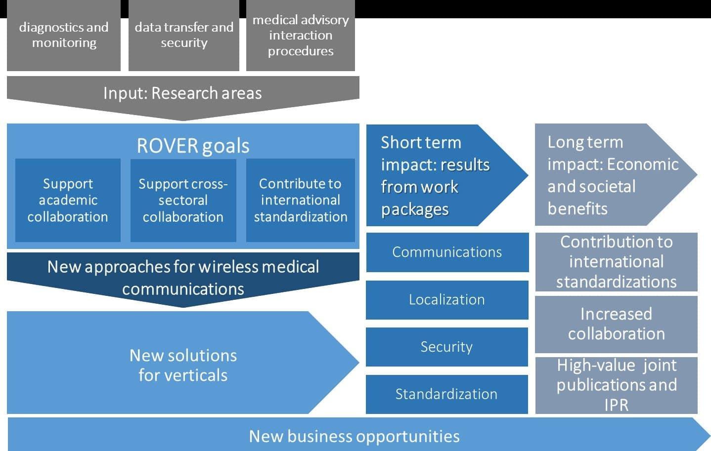 Rover – il progetto